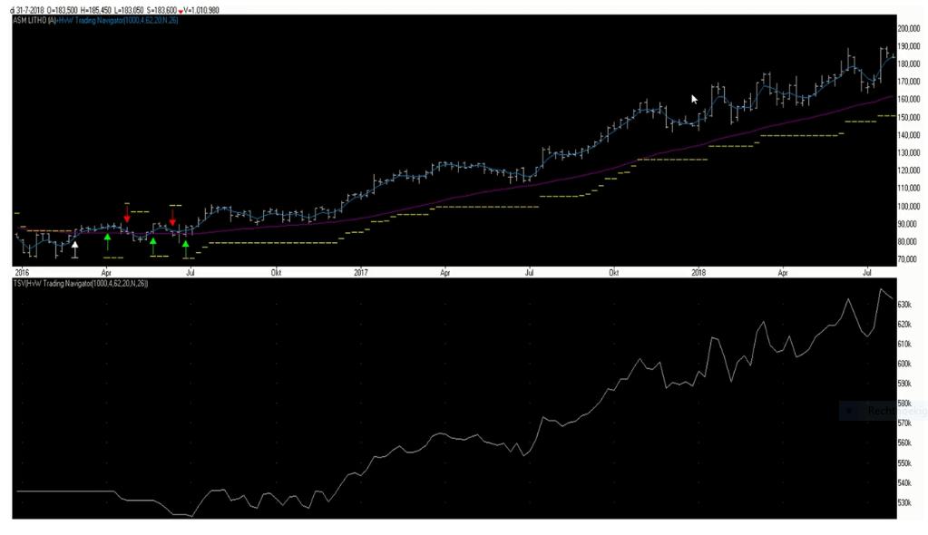 Aandelen markt KPN in een grafiek.